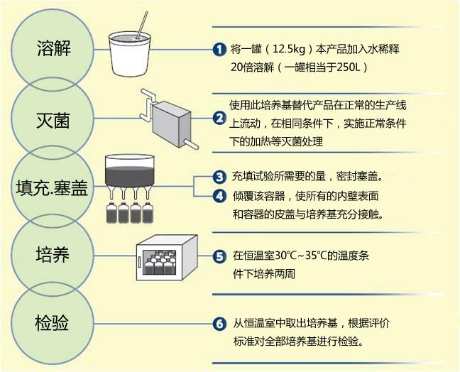 食品分析SCD日本和光Wako食品分析SCD浓缩液培养基-食品分析