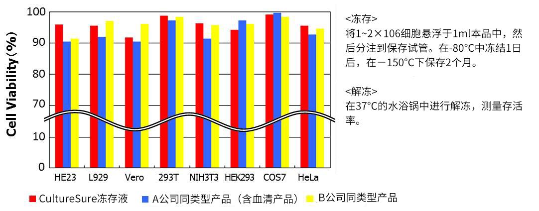日本进口CultureSure无血清细胞冻存液-WAKO和光纯药