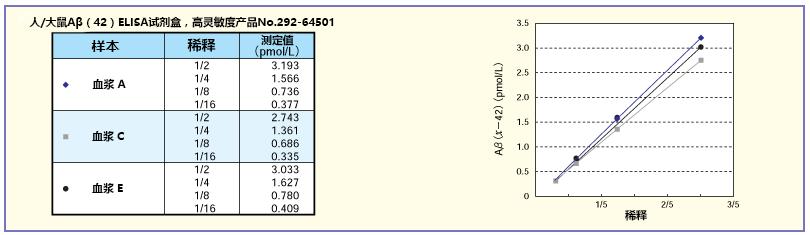 β-Amyloid ELISA试剂盒-WAKO和光纯药