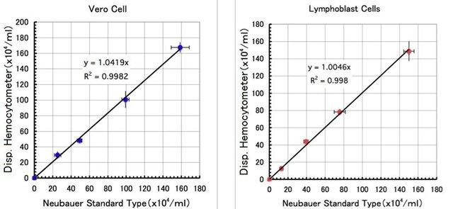 Disposable Hemocytometer (4-Chambers)-价格-厂家-供应商-广州波柏贸易有限公司