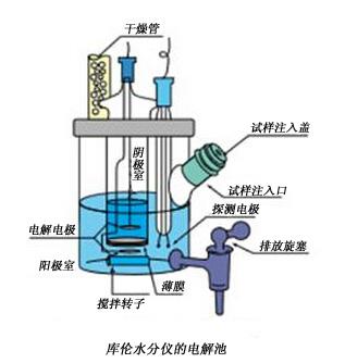 库仑法试剂 Coulometric Reagents -价格-厂家-供应商-上海金畔生物科技有限公司
