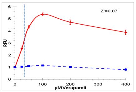 溶酶体细胞毒理检测试剂盒 (红色荧光)(绿色细胞系)(微孔板)-价格-厂家-供应商-广州波柏贸易有限公司
