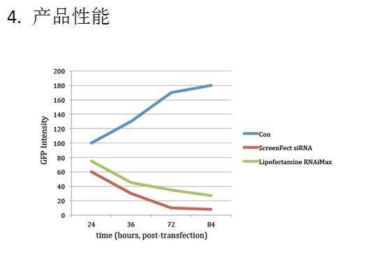 ScreenFectTM siRNA-价格-厂家-供应商-广州波柏贸易有限公司