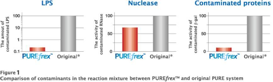 PUREfrex(R)2.0 重组无细胞蛋白质合成系统-价格-厂家-供应商-上海金畔生物科技有限公司